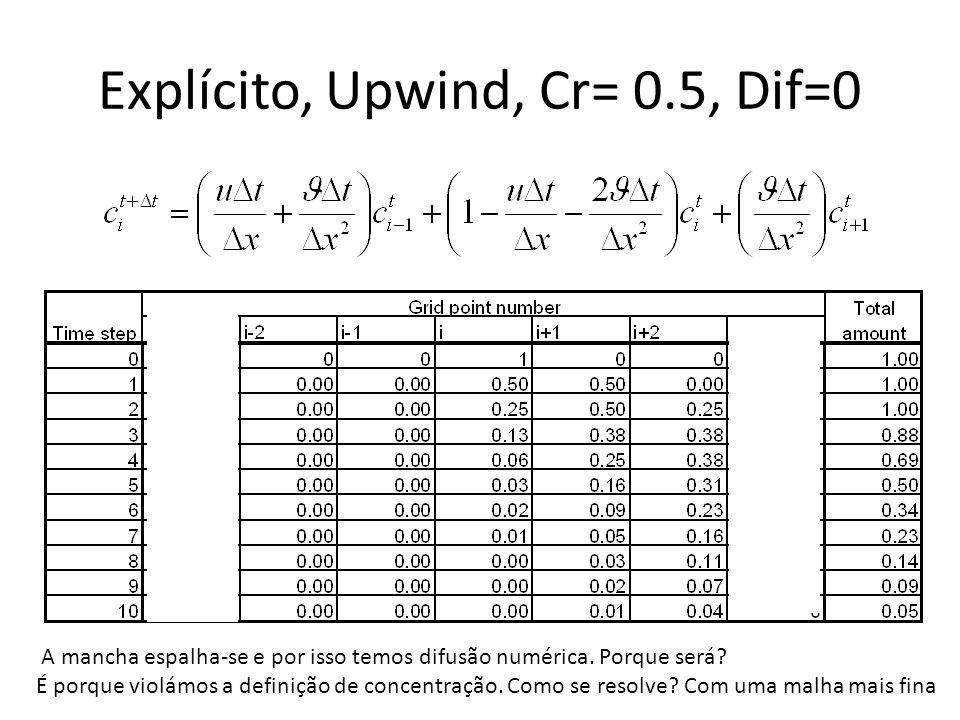 Explícito, Upwind, Cr= 0.5, Dif=0 A mancha espalha-se e por isso temos difusão numérica. Porque será? É porque violámos a definição de concentração. C