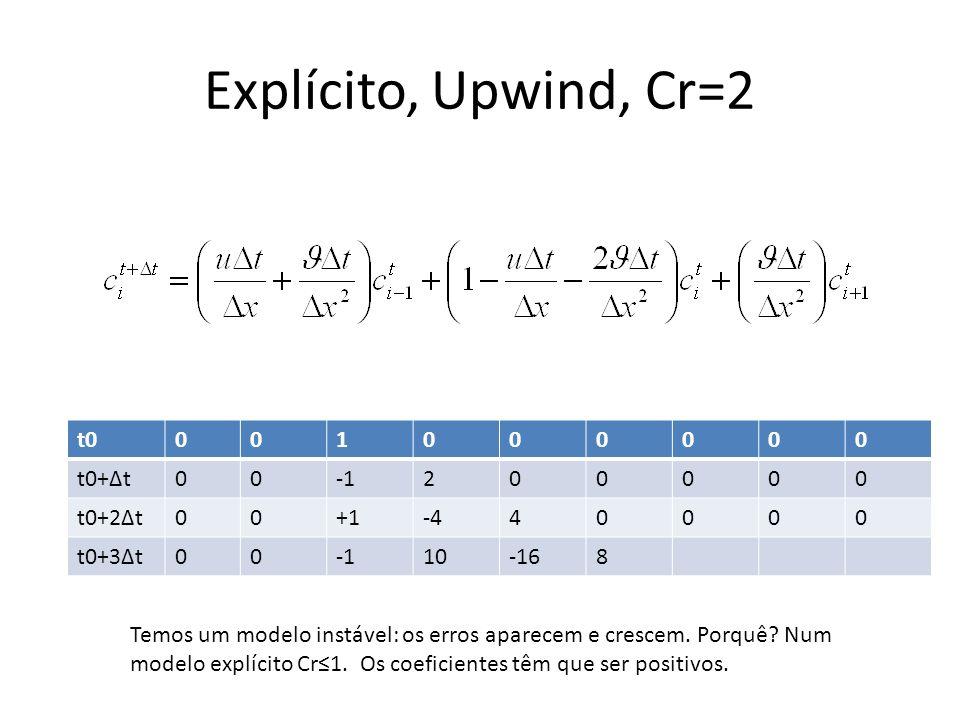 Explícito, Upwind, Cr=2 t0001000000 t0+Δt00200000 t0+2Δt00+1-440000 t0+3Δt0010-168 Temos um modelo instável: os erros aparecem e crescem. Porquê? Num