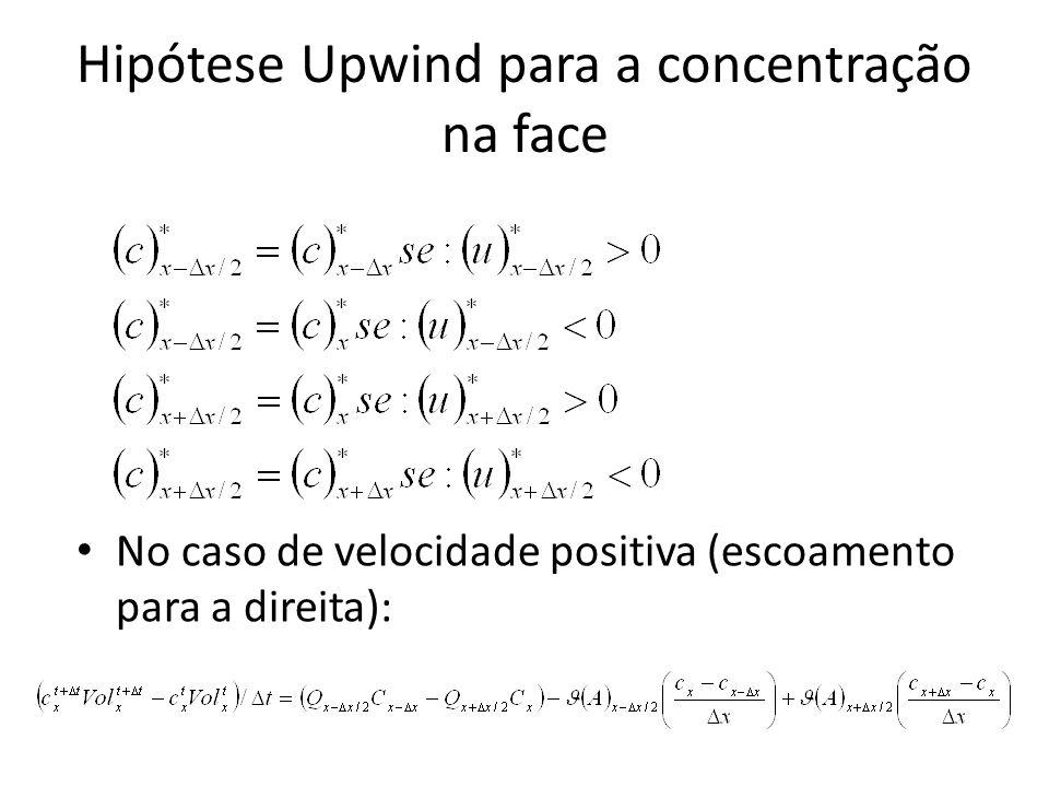 Hipótese Upwind para a concentração na face No caso de velocidade positiva (escoamento para a direita):