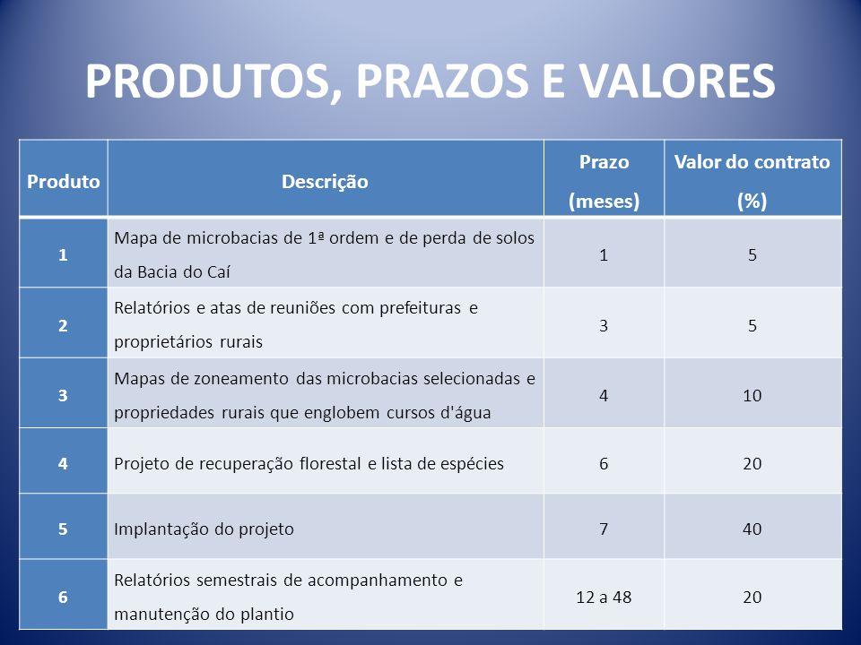 PRODUTOS, PRAZOS E VALORES ProdutoDescrição Prazo (meses) Valor do contrato (%) 1 Mapa de microbacias de 1ª ordem e de perda de solos da Bacia do Caí