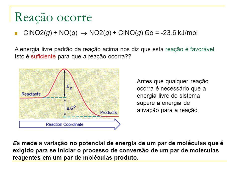 Reação ocorre ClNO2(g) + NO(g) NO2(g) + ClNO(g) Go = -23.6 kJ/mol A energia livre padrão da reação acima nos diz que esta reação é favorável. Isto é s