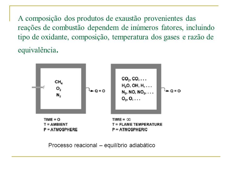 A composição dos produtos de exaustão provenientes das reações de combustão dependem de inúmeros fatores, incluindo tipo de oxidante, composição, temp