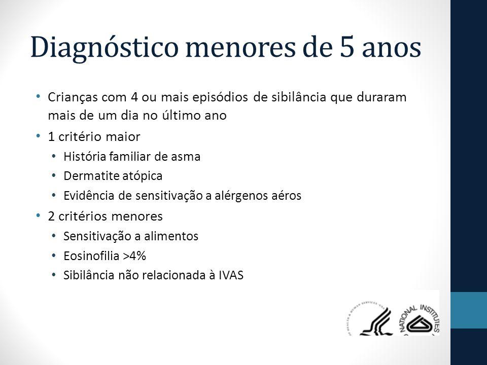 Diagnóstico menores de 5 anos Crianças com 4 ou mais episódios de sibilância que duraram mais de um dia no último ano 1 critério maior História familiar de asma Dermatite atópica Evidência de sensitivação a alérgenos aéros 2 critérios menores Sensitivação a alimentos Eosinofilia >4% Sibilância não relacionada à IVAS