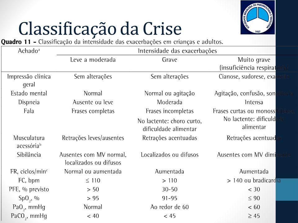 Classificação da Crise
