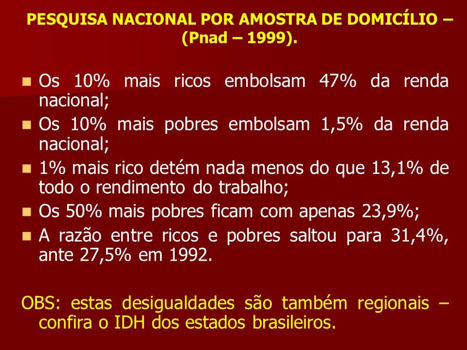 PESQUISA NACIONAL POR AMOSTRA DE DOMICÍLIO – (Pnad – 1999). Os 10% mais ricos embolsam 47% da renda nacional; Os 10% mais pobres embolsam 1,5% da rend