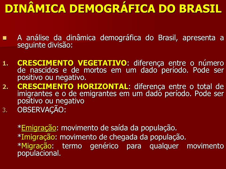 DINÂMICA DEMOGRÁFICA DO BRASIL A análise da dinâmica demográfica do Brasil, apresenta a seguinte divisão: A análise da dinâmica demográfica do Brasil,