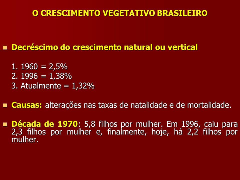O CRESCIMENTO VEGETATIVO BRASILEIRO Decréscimo do crescimento natural ou vertical Decréscimo do crescimento natural ou vertical 1. 1960 = 2,5% 2. 1996