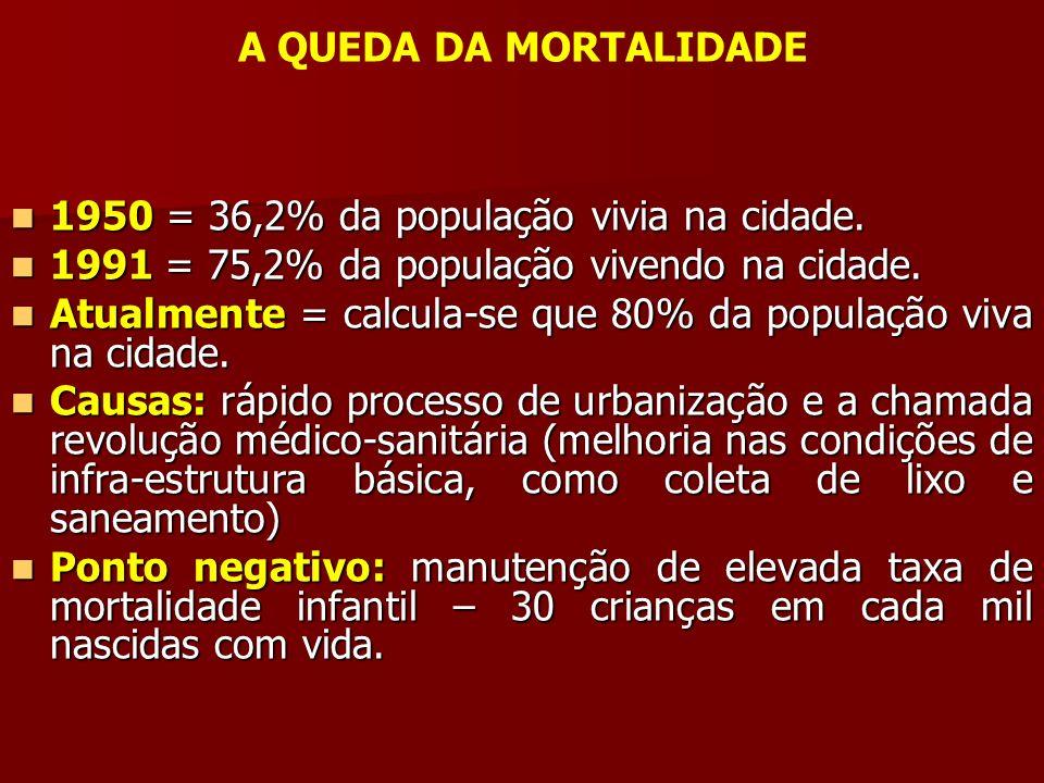 A QUEDA DA MORTALIDADE 1950 = 36,2% da população vivia na cidade. 1950 = 36,2% da população vivia na cidade. 1991 = 75,2% da população vivendo na cida
