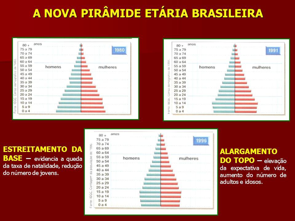 A NOVA PIRÂMIDE ETÁRIA BRASILEIRA ESTREITAMENTO DA BASE – evidencia a queda da taxa de natalidade, redução do número de jovens. ALARGAMENTO DO TOPO –