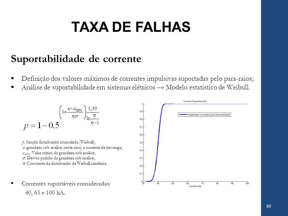 TAXA DE FALHAS 10 Suportabilidade de corrente Definição dos valores máximos de correntes impulsivas suportadas pelo para-raios; Análise de suportabili