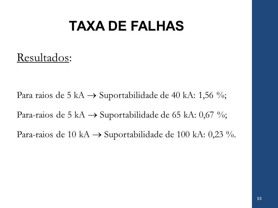 TAXA DE FALHAS 13 Resultados: Para raios de 5 kA Suportabilidade de 40 kA: 1,56 %; Para-raios de 5 kA Suportabilidade de 65 kA: 0,67 %; Para-raios de
