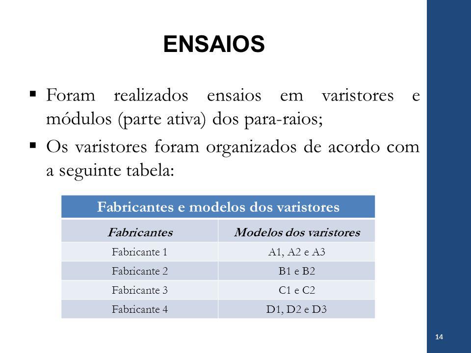 ENSAIOS Foram realizados ensaios em varistores e módulos (parte ativa) dos para-raios; Os varistores foram organizados de acordo com a seguinte tabela