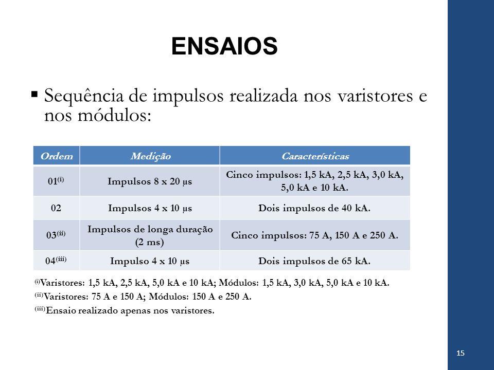 ENSAIOS Sequência de impulsos realizada nos varistores e nos módulos: (i) Varistores: 1,5 kA, 2,5 kA, 5,0 kA e 10 kA; Módulos: 1,5 kA, 3,0 kA, 5,0 kA