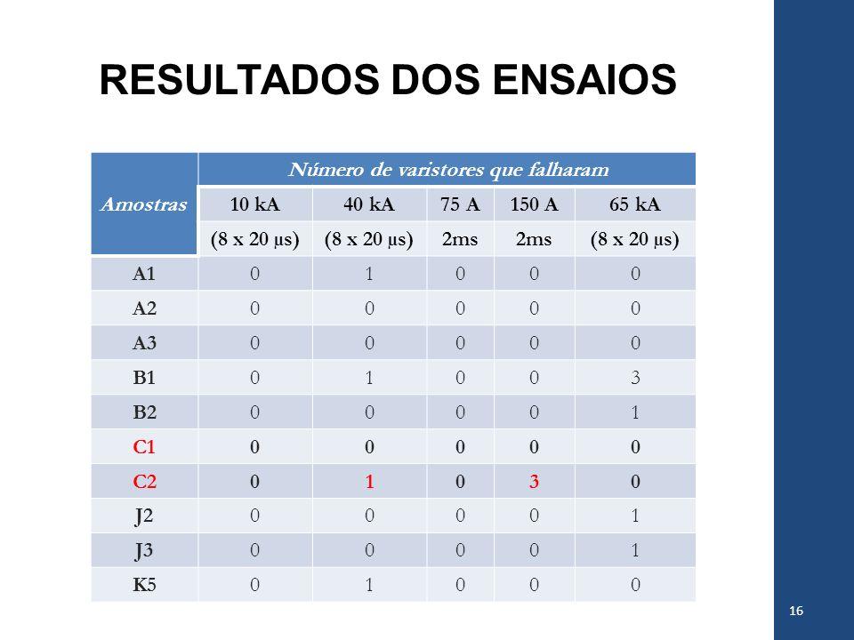 RESULTADOS DOS ENSAIOS 16 Amostras Número de varistores que falharam 10 kA40 kA75 A150 A65 kA (8 x 20 µs) 2ms (8 x 20 µs) A101000 A200000 A300000 B101