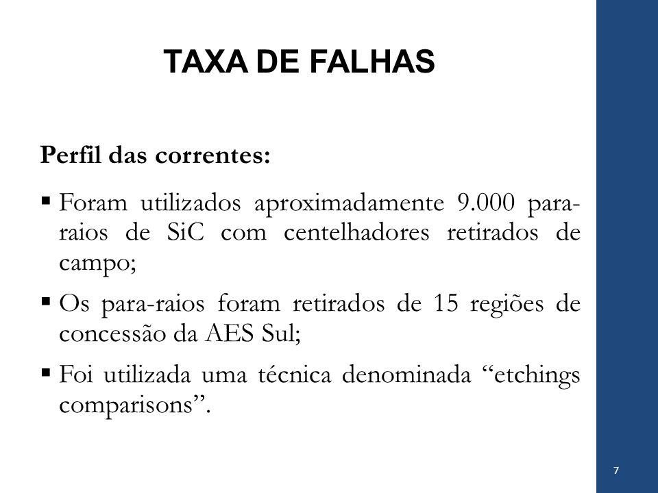 TAXA DE FALHAS Perfil das correntes: Foram utilizados aproximadamente 9.000 para- raios de SiC com centelhadores retirados de campo; Os para-raios for