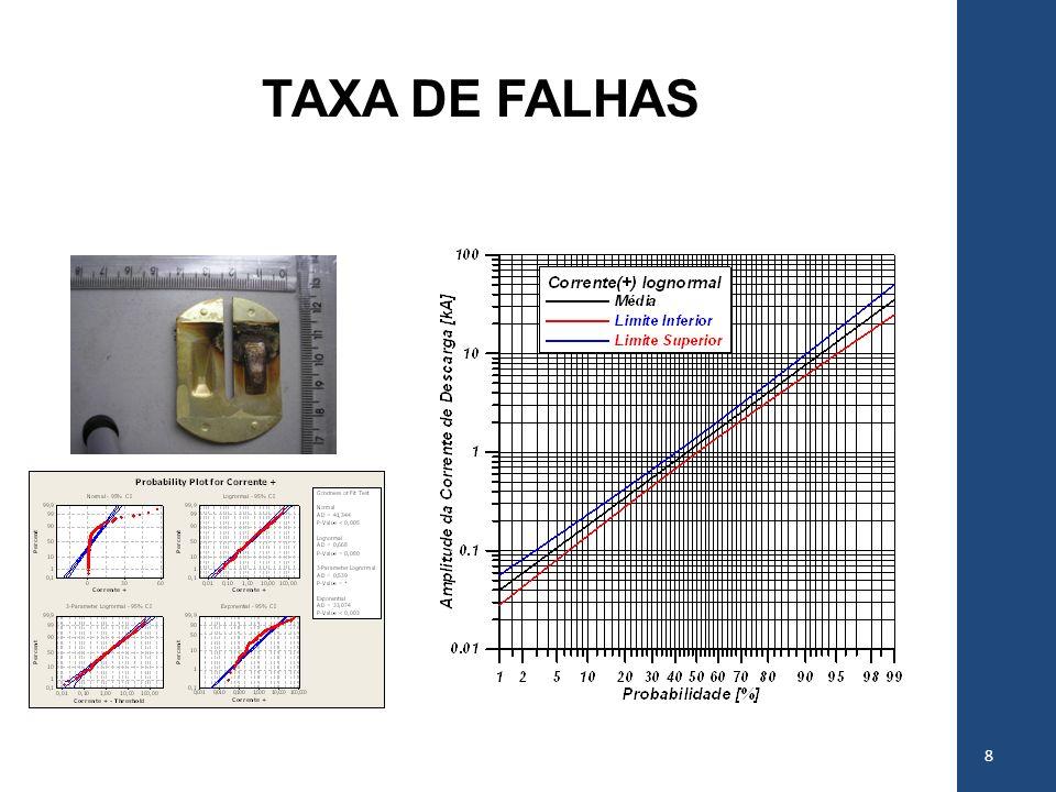 9 µ = 0,54 kA σ = 1,57 kA