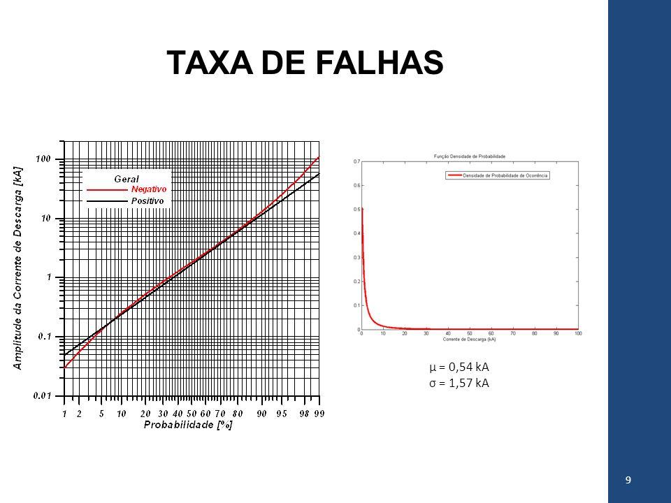 TAXA DE FALHAS 10 Suportabilidade de corrente Definição dos valores máximos de correntes impulsivas suportadas pelo para-raios; Análise de suportabilidade em sistemas elétricos Modelo estatístico de Weibull.
