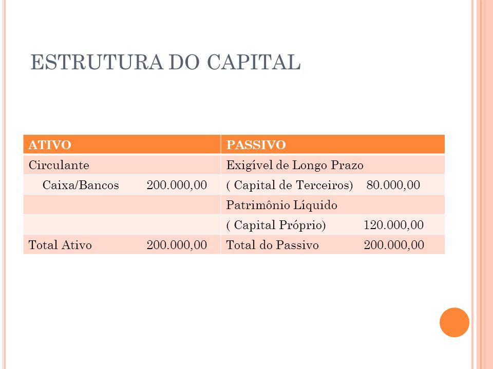ESTRUTURA DO CAPITAL ATIVOPASSIVO CirculanteExigível de Longo Prazo Caixa/Bancos 200.000,00( Capital de Terceiros) 80.000,00 Patrimônio Líquido ( Capi