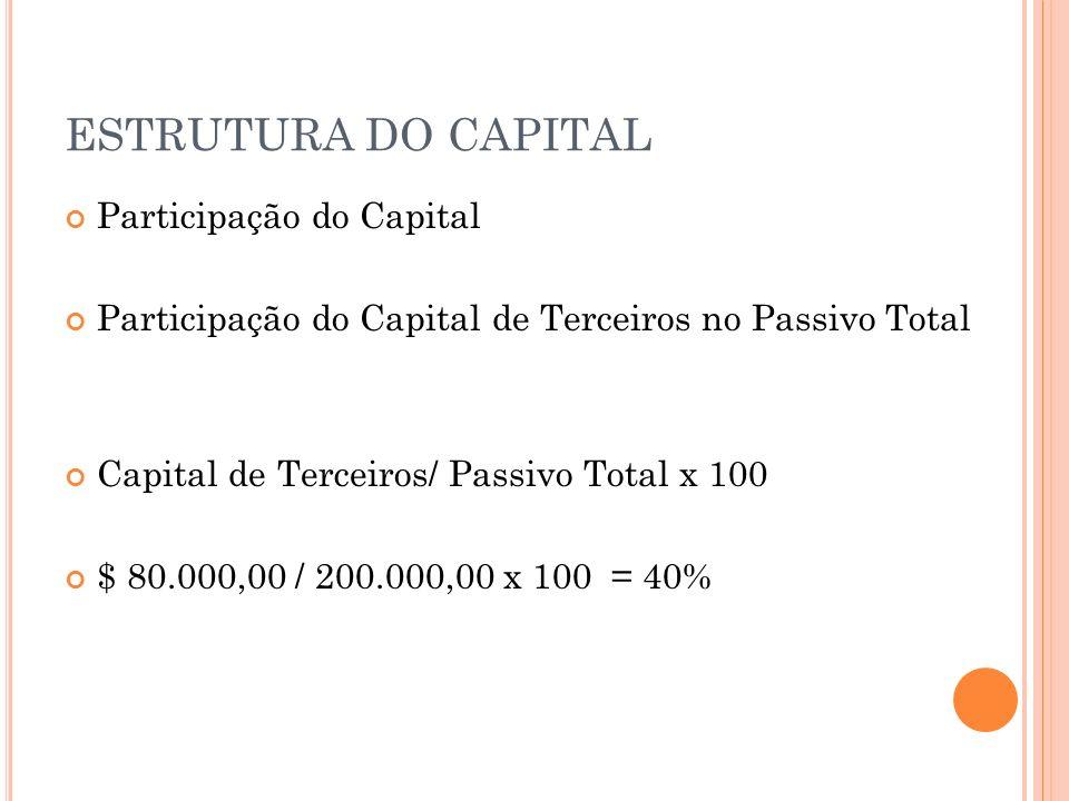 ESTRUTURA DO CAPITAL Grau de Endividamento Capital de Terceiros/ Capital Próprio x 100 $ 80.000,00 / $ 120.000,00 x 100 = 66,66%