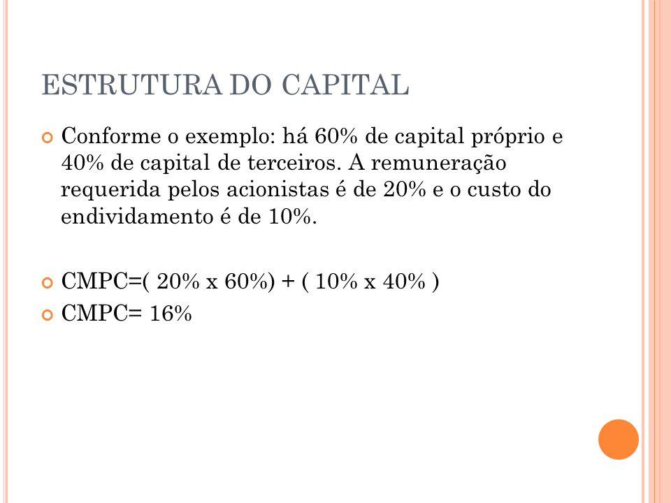 ESTRUTURA DO CAPITAL Conforme o exemplo: há 60% de capital próprio e 40% de capital de terceiros. A remuneração requerida pelos acionistas é de 20% e
