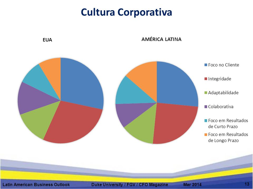 Cultura Corporativa Latin American Business Outlook Duke University / FGV / CFO Magazine Mar 2014 13
