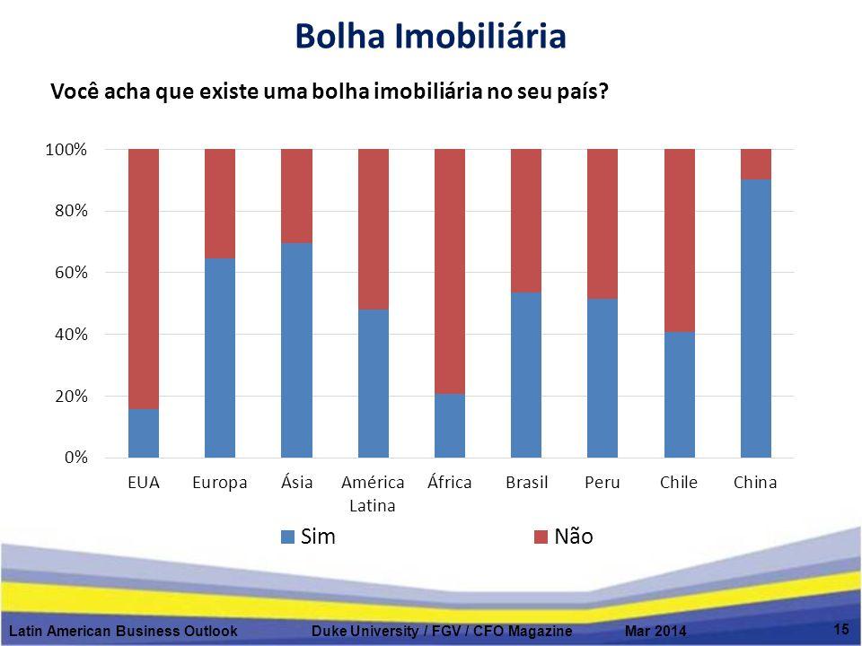 Bolha Imobiliária Latin American Business Outlook Duke University / FGV / CFO Magazine Mar 2014 15 Você acha que existe uma bolha imobiliária no seu país?