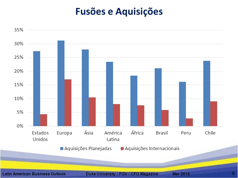 Fusões e Aquisições Latin American Business Outlook Duke University / FGV / CFO Magazine Mar 2014 8
