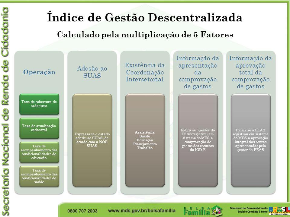 Índice de Gestão Descentralizada Calculado pela multiplicação de 5 Fatores Operação Taxa de cobertura de cadastros Taxa de atualização cadastral Taxa