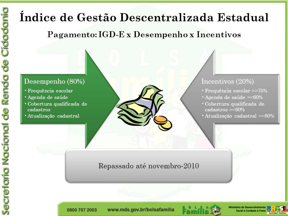 Desempenho (80%) Frequência escolar Agenda de saúde Cobertura qualificada de cadastros Atualização cadastral Incentivos (20%) Frequência escolar >=75%