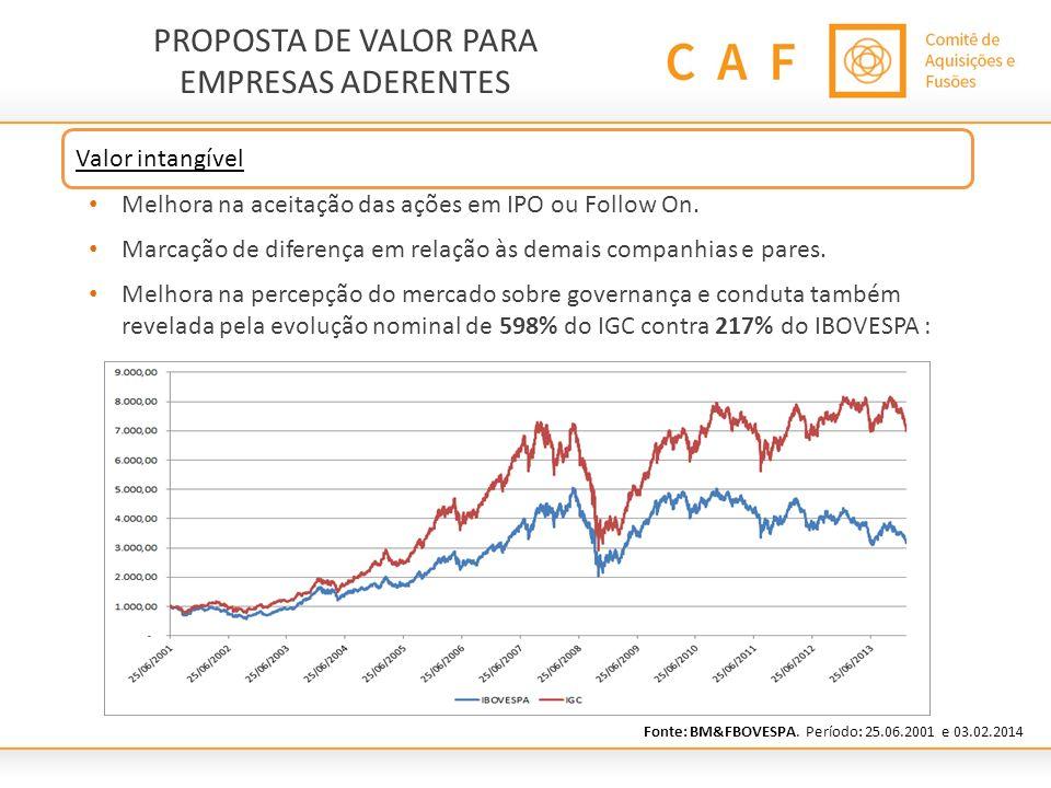 Melhora na aceitação das ações em IPO ou Follow On. Marcação de diferença em relação às demais companhias e pares. Melhora na percepção do mercado sob