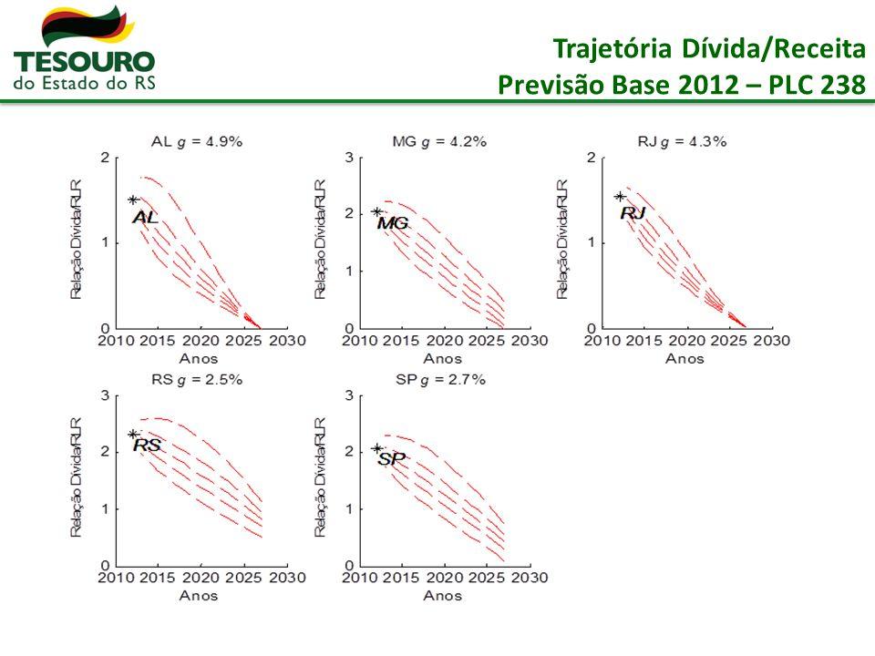 Trajetória Dívida/Receita Previsão Base 2012 – PLC 238