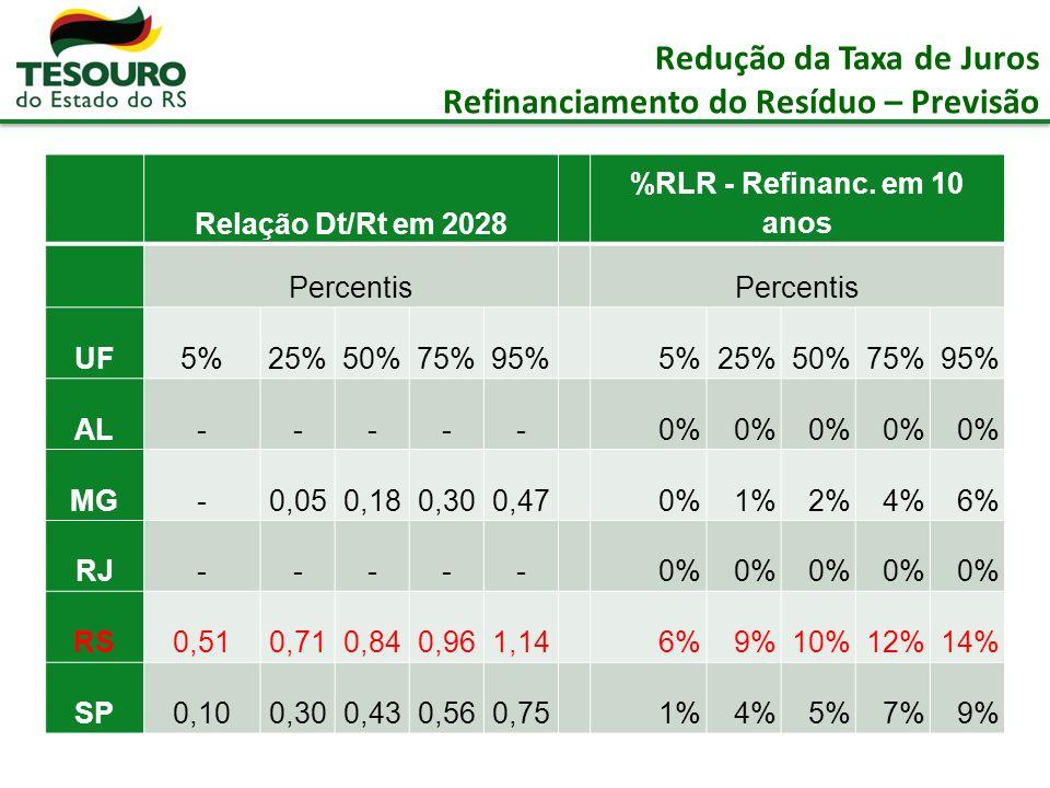 Redução da Taxa de Juros Refinanciamento do Resíduo – Previsão Relação Dt/Rt em 2028 %RLR - Refinanc.
