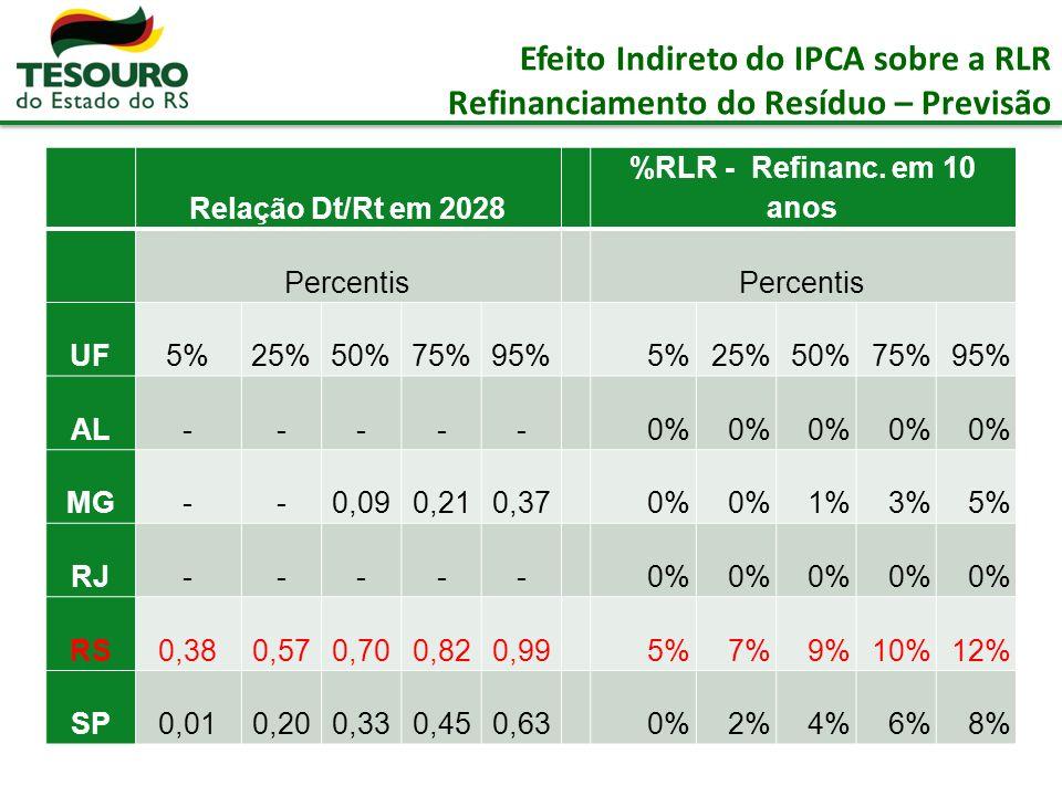 Efeito Indireto do IPCA sobre a RLR Refinanciamento do Resíduo – Previsão Relação Dt/Rt em 2028 %RLR - Refinanc.