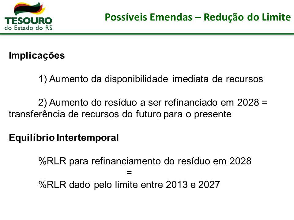 Possíveis Emendas – Redução do Limite Implicações 1) Aumento da disponibilidade imediata de recursos 2) Aumento do resíduo a ser refinanciado em 2028 = transferência de recursos do futuro para o presente Equilíbrio Intertemporal %RLR para refinanciamento do resíduo em 2028 = %RLR dado pelo limite entre 2013 e 2027