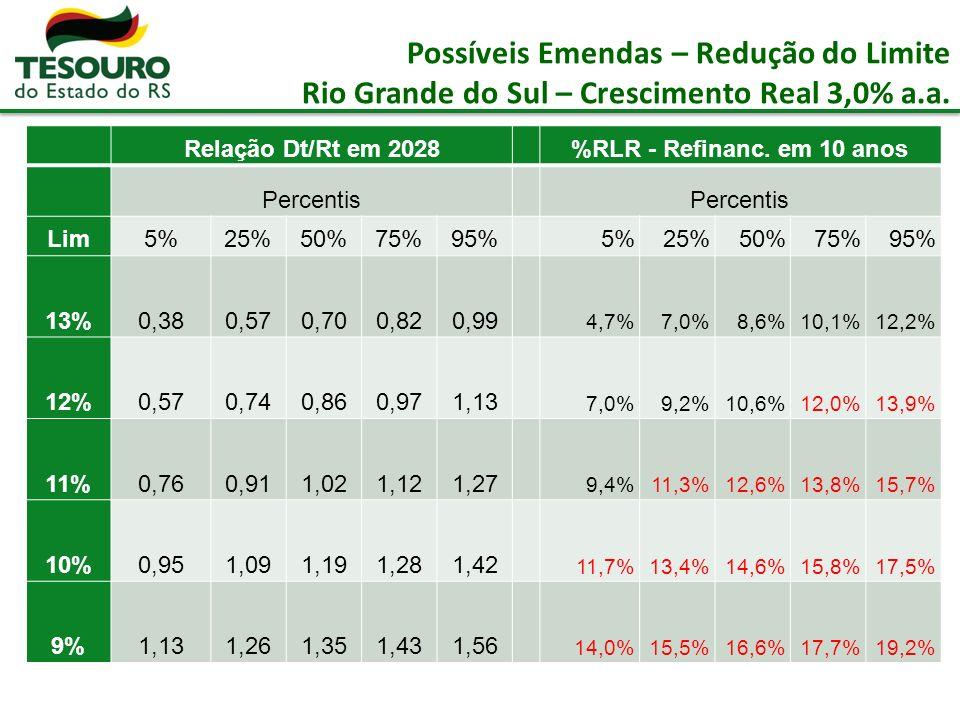 Possíveis Emendas – Redução do Limite Rio Grande do Sul – Crescimento Real 3,0% a.a.