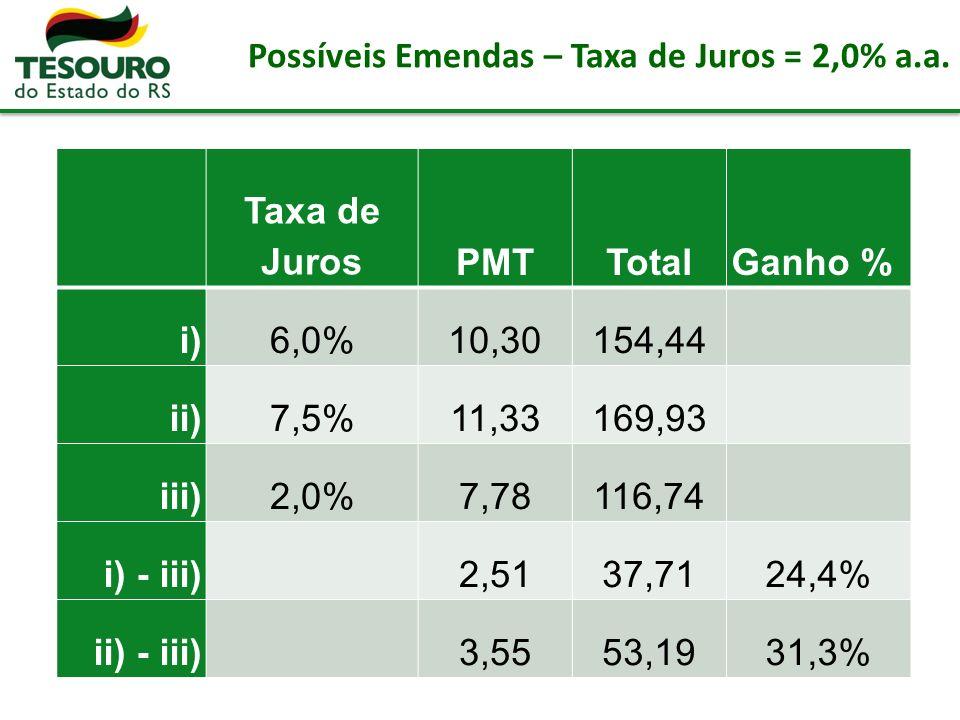 Possíveis Emendas – Taxa de Juros = 2,0% a.a.