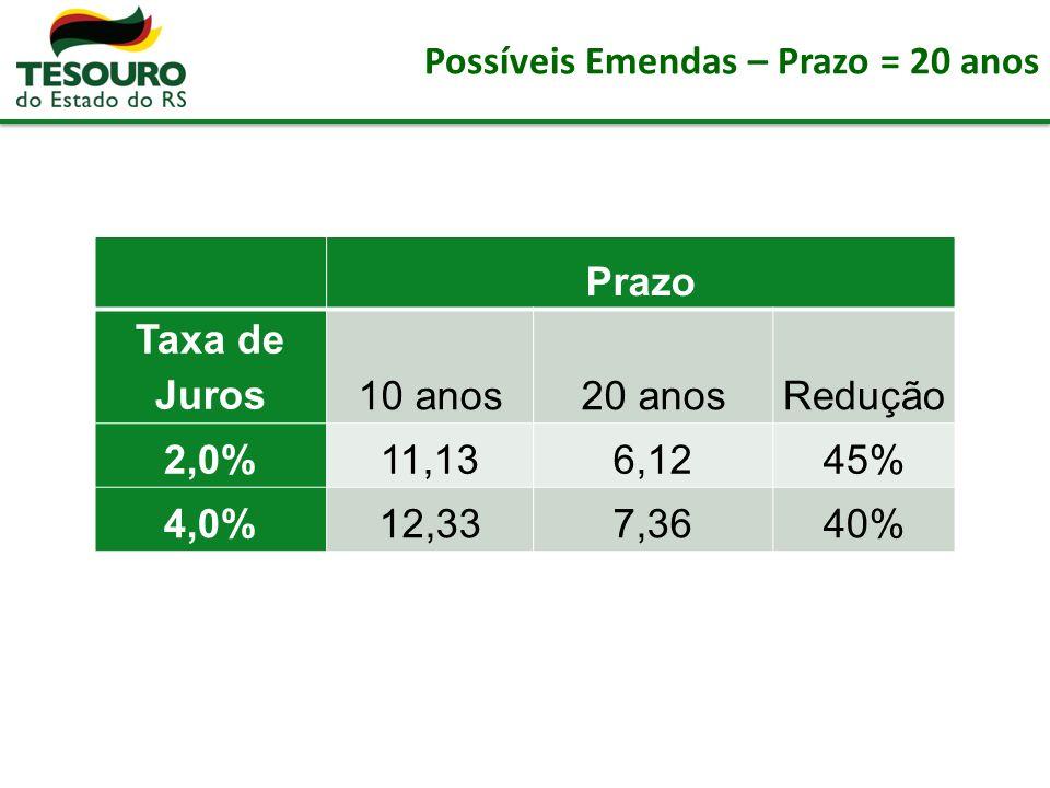 Possíveis Emendas – Prazo = 20 anos Prazo Taxa de Juros 10 anos20 anosRedução 2,0%11,136,1245% 4,0%12,337,3640%