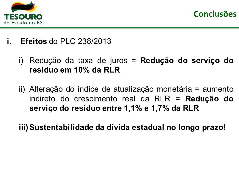 Conclusões i.Efeitos do PLC 238/2013 i)Redução da taxa de juros = Redução do serviço do resíduo em 10% da RLR ii)Alteração do índice de atualização monetária = aumento indireto do crescimento real da RLR = Redução do serviço do resíduo entre 1,1% e 1,7% da RLR iii)Sustentabilidade da dívida estadual no longo prazo!