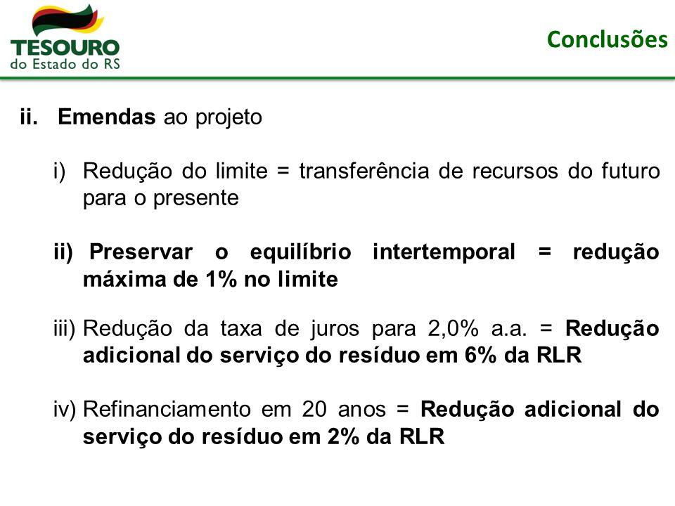 Conclusões ii.Emendas ao projeto i)Redução do limite = transferência de recursos do futuro para o presente ii) Preservar o equilíbrio intertemporal = redução máxima de 1% no limite iii)Redução da taxa de juros para 2,0% a.a.