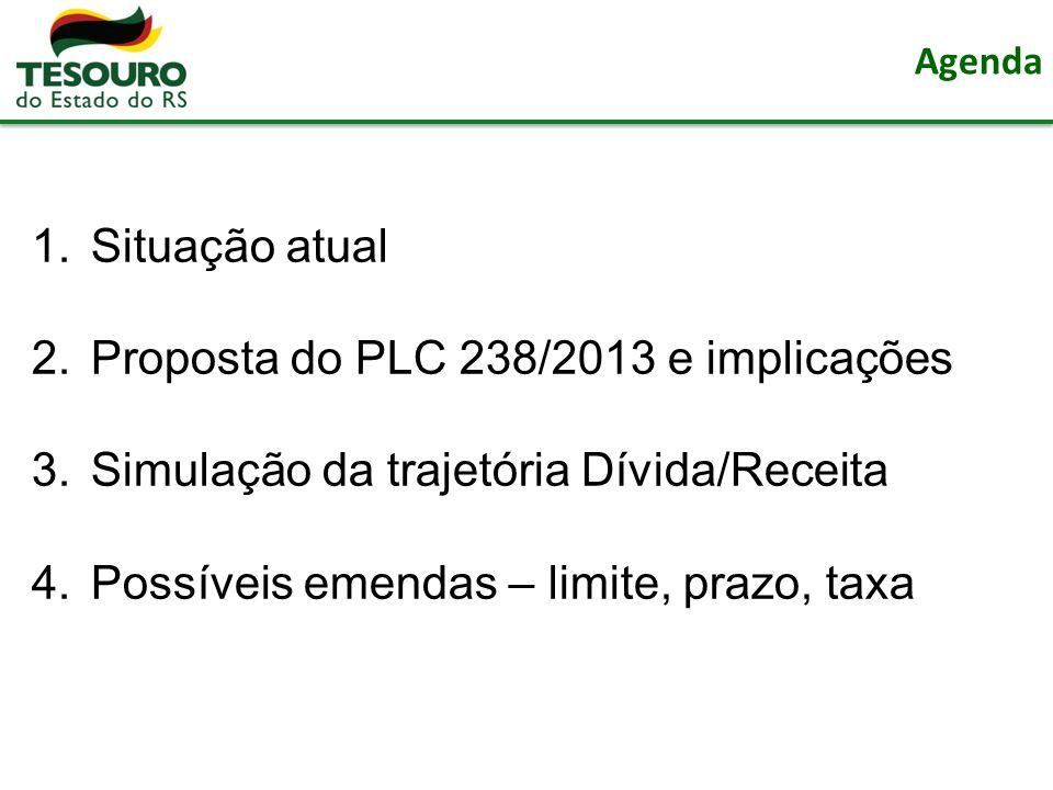 Agenda 1.Situação atual 2.Proposta do PLC 238/2013 e implicações 3.Simulação da trajetória Dívida/Receita 4.Possíveis emendas – limite, prazo, taxa