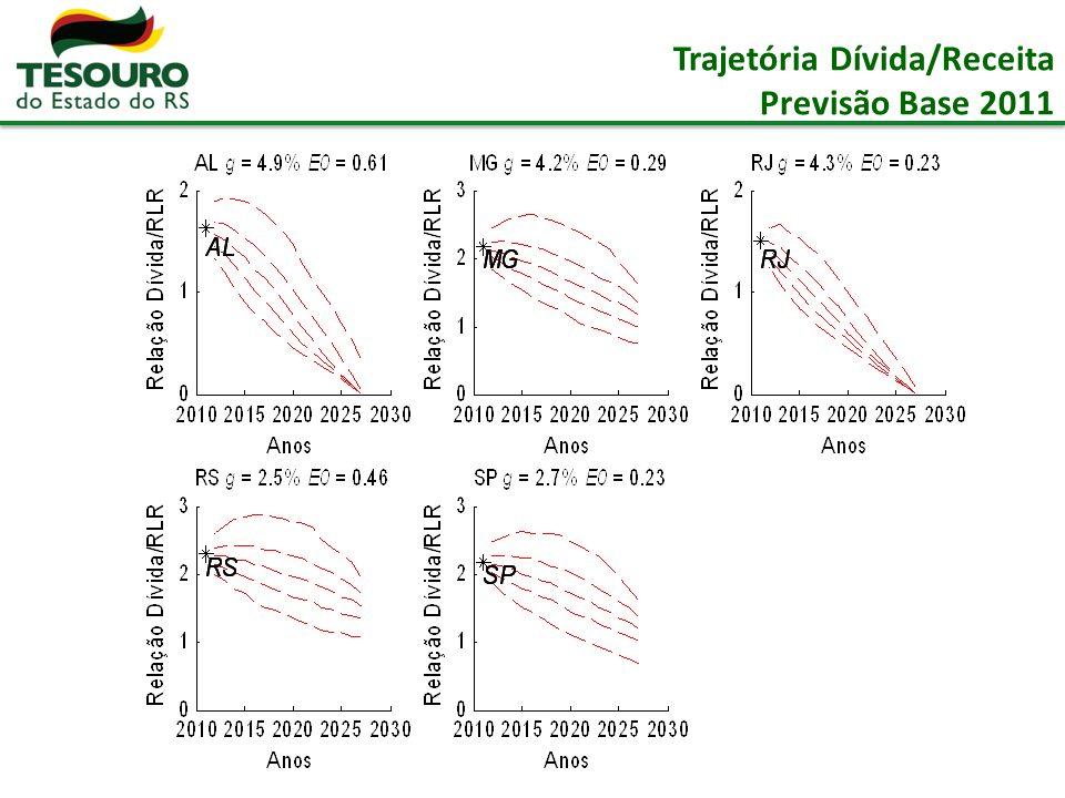 Trajetória Dívida/Receita Previsão Base 2011