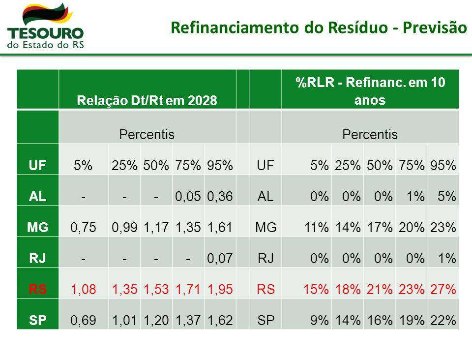 Refinanciamento do Resíduo - Previsão Relação Dt/Rt em 2028 %RLR - Refinanc.
