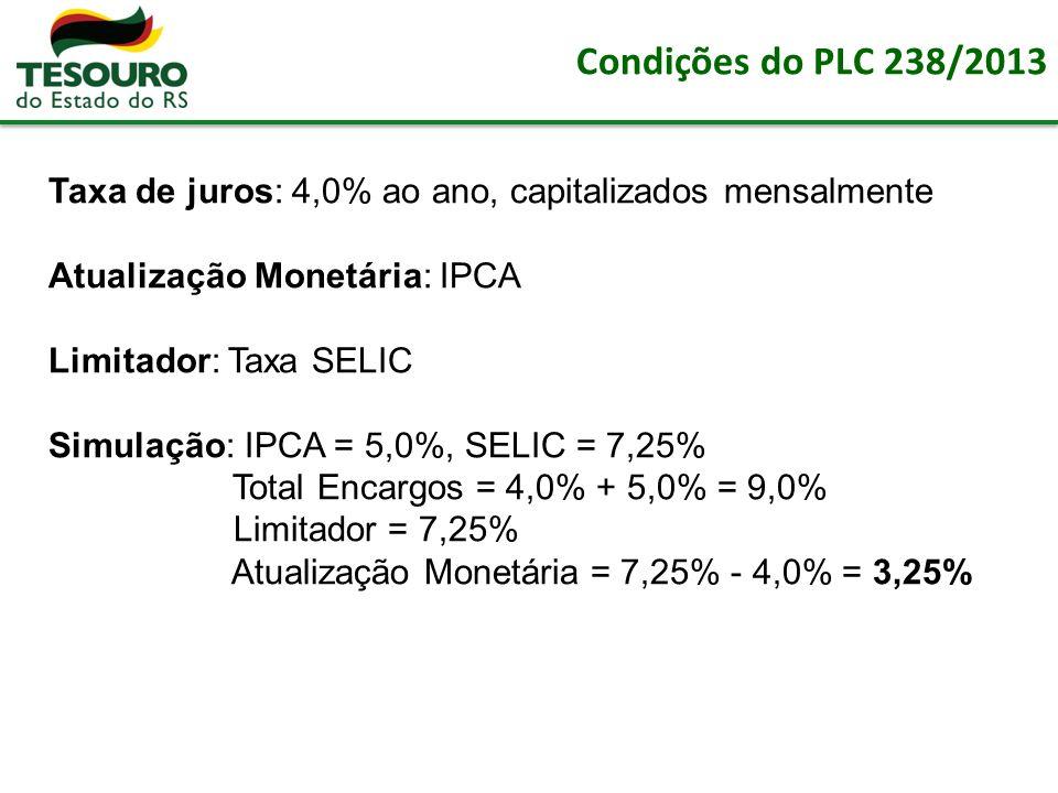 Condições do PLC 238/2013 Taxa de juros: 4,0% ao ano, capitalizados mensalmente Atualização Monetária: IPCA Limitador: Taxa SELIC Simulação: IPCA = 5,0%, SELIC = 7,25% Total Encargos = 4,0% + 5,0% = 9,0% Limitador = 7,25% Atualização Monetária = 7,25% - 4,0% = 3,25%