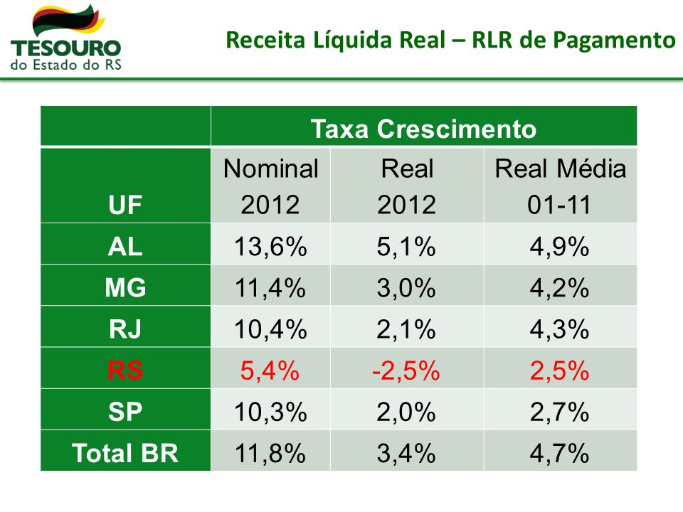 Receita Líquida Real – RLR de Pagamento Taxa Crescimento UF Nominal 2012 Real 2012 Real Média 01-11 AL13,6%5,1%4,9% MG11,4%3,0%4,2% RJ10,4%2,1%4,3% RS5,4%-2,5%2,5% SP10,3%2,0%2,7% Total BR11,8%3,4%4,7%