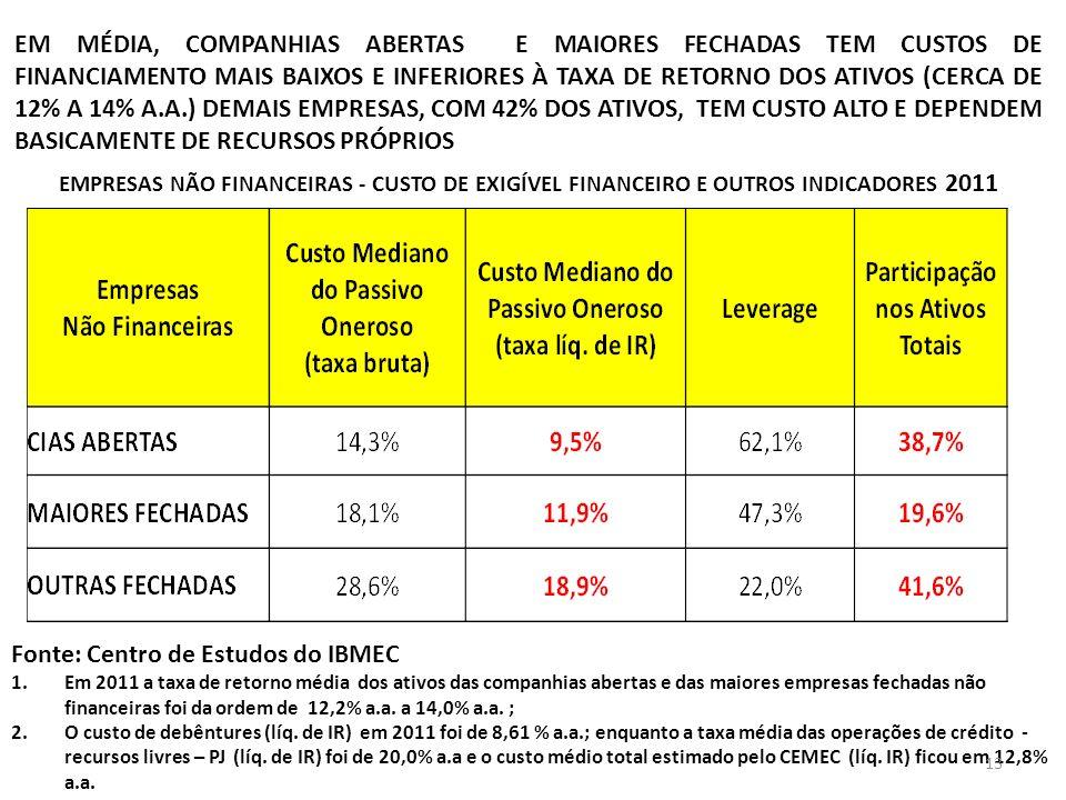 EM MÉDIA, COMPANHIAS ABERTAS E MAIORES FECHADAS TEM CUSTOS DE FINANCIAMENTO MAIS BAIXOS E INFERIORES À TAXA DE RETORNO DOS ATIVOS (CERCA DE 12% A 14%