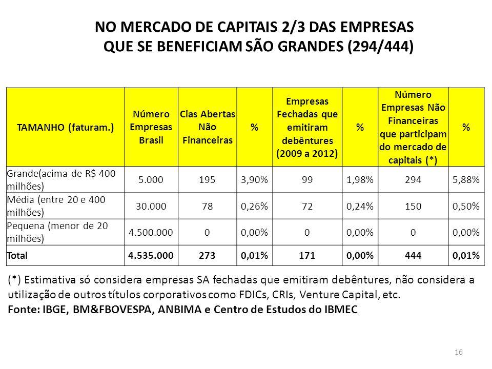 NO MERCADO DE CAPITAIS 2/3 DAS EMPRESAS QUE SE BENEFICIAM SÃO GRANDES (294/444) TAMANHO (faturam.) Número Empresas Brasil Cias Abertas Não Financeiras % Empresas Fechadas que emitiram debêntures (2009 a 2012) % Número Empresas Não Financeiras que participam do mercado de capitais (*) % Grande(acima de R$ 400 milhões) 5.0001953,90%991,98%2945,88% Média (entre 20 e 400 milhões) 30.000780,26%720,24%1500,50% Pequena (menor de 20 milhões) 4.500.00000,00%0 0 Total4.535.0002730,01%1710,00%4440,01% (*) Estimativa só considera empresas SA fechadas que emitiram debêntures, não considera a utilização de outros títulos corporativos como FDICs, CRIs, Venture Capital, etc.