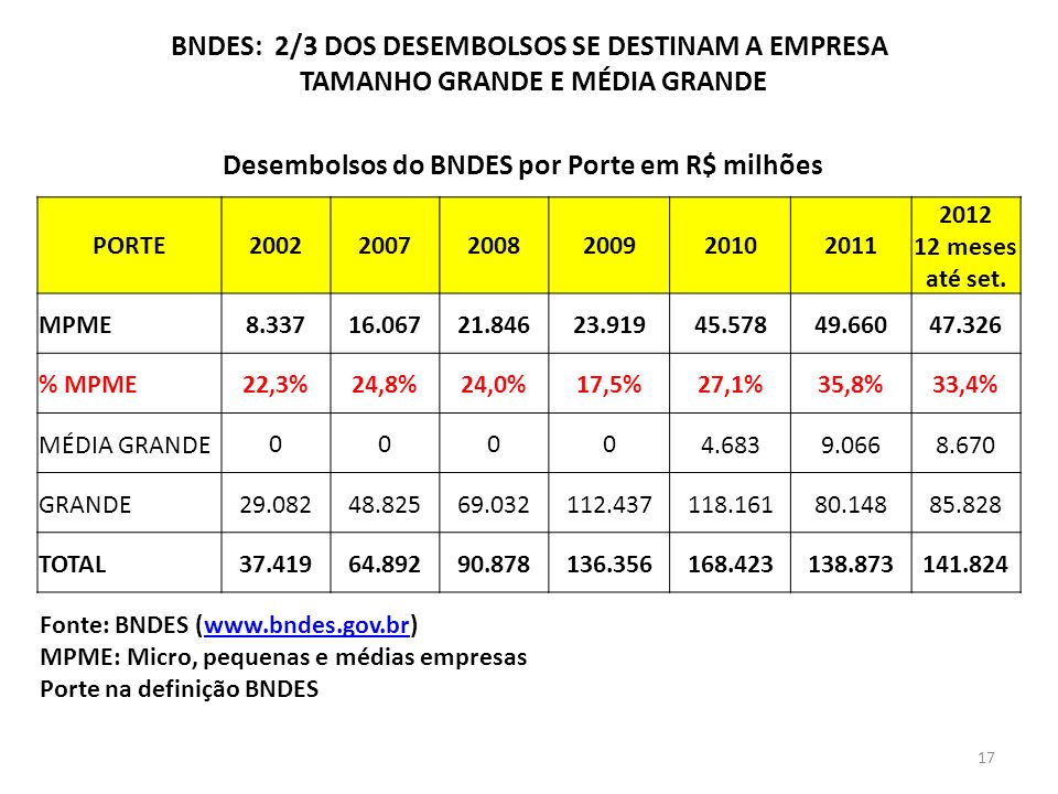 BNDES: 2/3 DOS DESEMBOLSOS SE DESTINAM A EMPRESA TAMANHO GRANDE E MÉDIA GRANDE PORTE200220072008200920102011 2012 12 meses até set. MPME8.33716.06721.