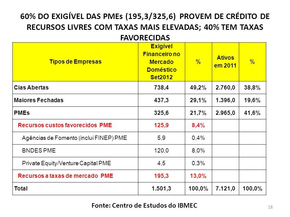 60% DO EXIGÍVEL DAS PMEs (195,3/325,6) PROVEM DE CRÉDITO DE RECURSOS LIVRES COM TAXAS MAIS ELEVADAS; 40% TEM TAXAS FAVORECIDAS Tipos de Empresas Exigível Financeiro no Mercado Doméstico Set2012 % Ativos em 2011 % Cias Abertas738,449,2%2.760,038,8% Maiores Fechadas437,329,1%1.396,019,6% PMEs325,621,7%2.965,041,6% Recursos custos favorecidos PME125,98,4% Agências de Fomento (inclui FINEP) PME5,90,4% BNDES PME120,08,0% Private Equity/Venture Capital PME4,50,3% Recursos a taxas de mercado PME195,313,0% Total1.501,3100,0%7.121,0100,0% Fonte: Centro de Estudos do IBMEC 18