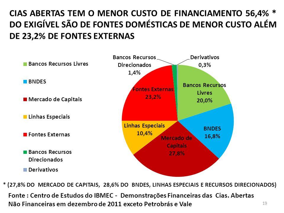 CIAS ABERTAS TEM O MENOR CUSTO DE FINANCIAMENTO 56,4% * DO EXIGÍVEL SÃO DE FONTES DOMÉSTICAS DE MENOR CUSTO ALÉM DE 23,2% DE FONTES EXTERNAS Fonte : Centro de Estudos do IBMEC - Demonstrações Financeiras das Cias.