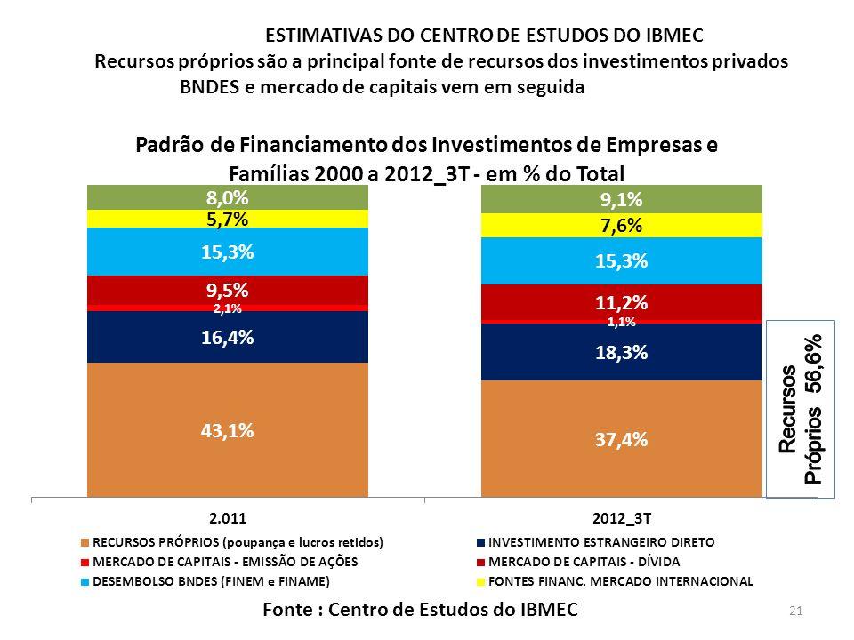 ESTIMATIVAS DO CENTRO DE ESTUDOS DO IBMEC Recursos próprios são a principal fonte de recursos dos investimentos privados BNDES e mercado de capitais vem em seguida Fonte : Centro de Estudos do IBMEC 21